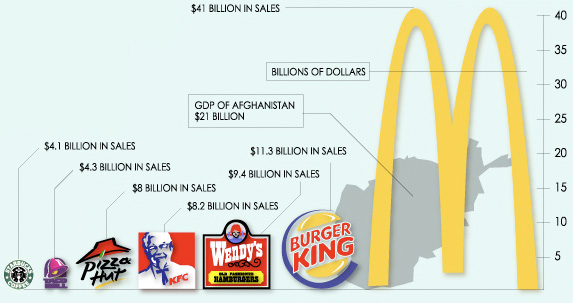 Fast Food Chains