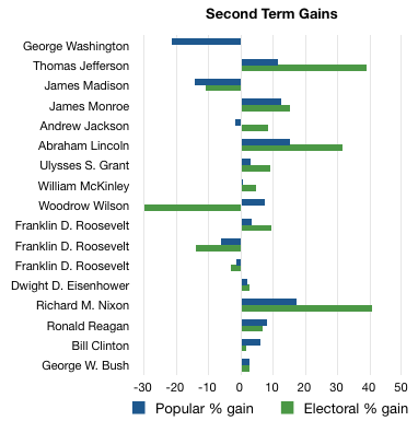 Second Term gains and losses