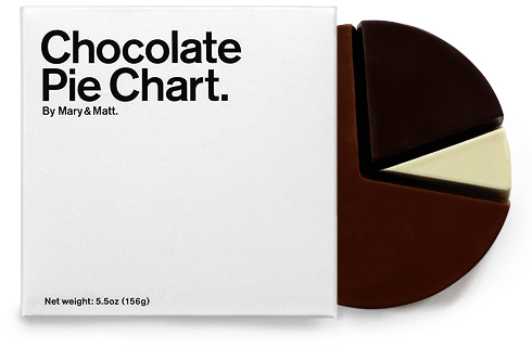 http://eagereyes.org/media/2008/chocolatepiechart.jpg