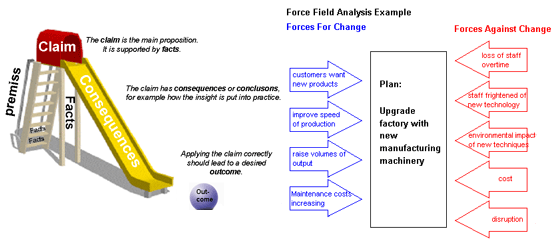 Argument Slide, Force Field Diagram