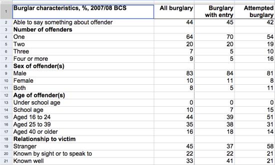 Burglar data