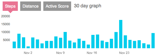 Fitbit activity over 30 days