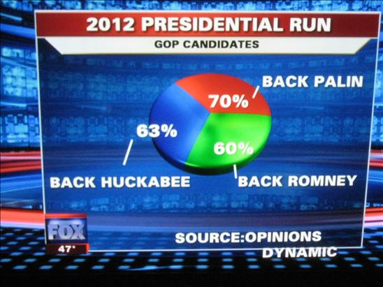 Pie Chart adding up to 193% on Fox News