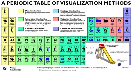 Visualization is not periodic period periodic table of visualization methods urtaz
