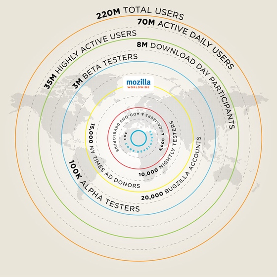 mozilla infographics