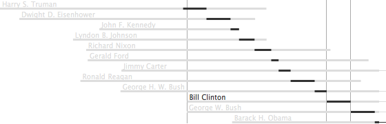 presidents chart