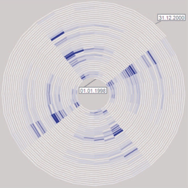 Spiral showing sick-leave data