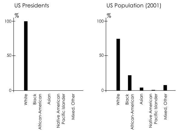 Presidential Demographics, Race