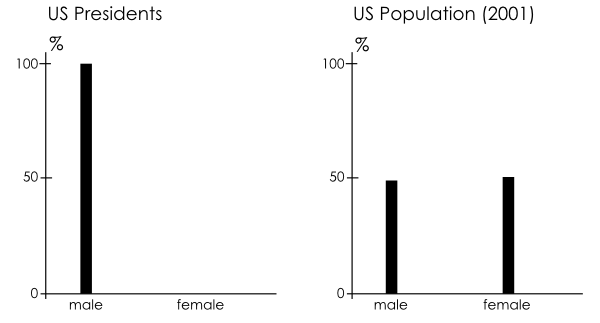 Presidential Demographics, Sex