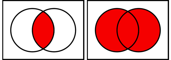 Venn Diagram Unions And Intersections Engneforic