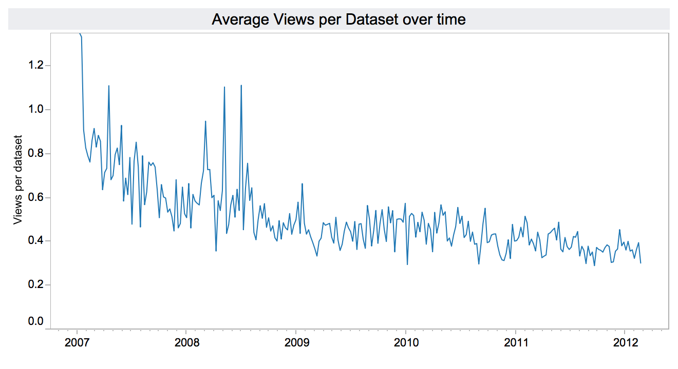 me-avg-views-over-time