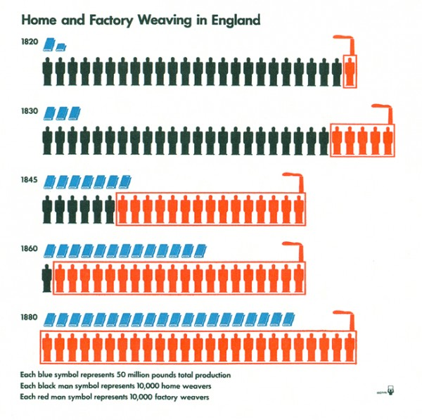 Otto Neurath: Home and Factory Weaving in England