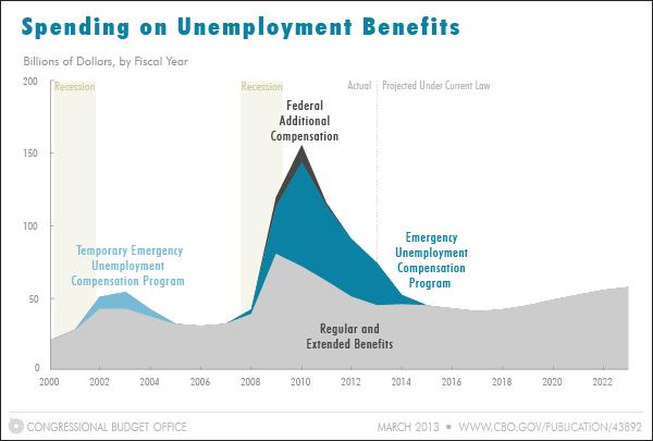 Snapshot of Unemployment Benefits