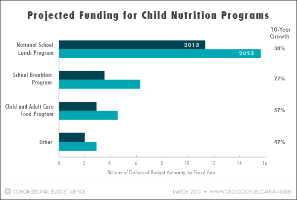 Snapshot of Child Nutrition Programs