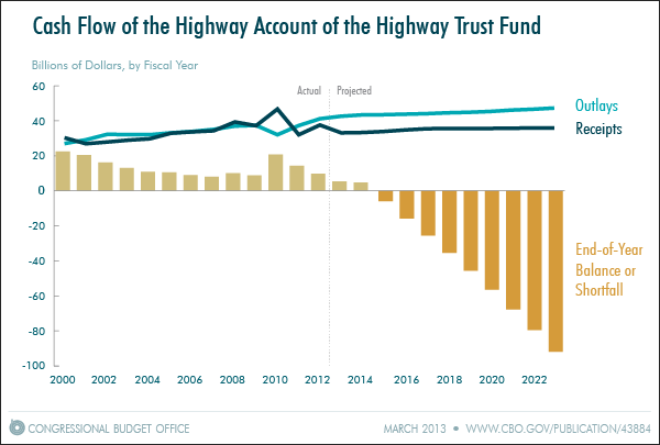 Snapshot of the Highway Trust Fund