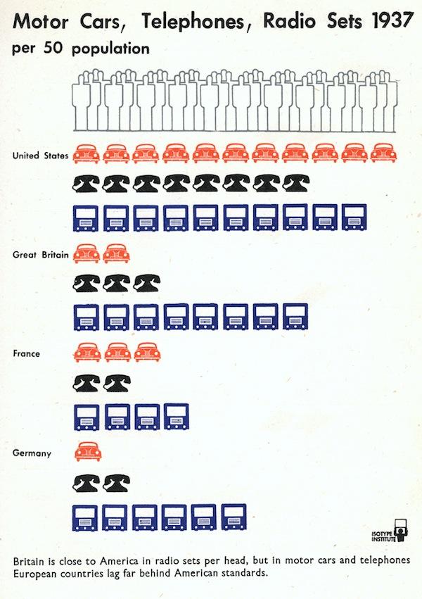 Motor Cars, Telephones, Radio Sets in 1937