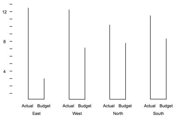 A Better Definition of Chart Junk