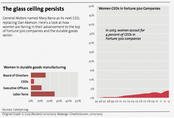 Female CEOs Gagnon