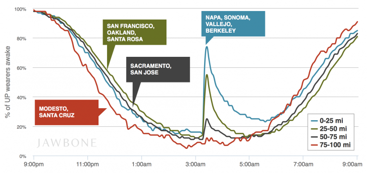 Up Earthquake stats
