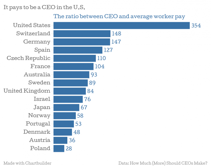 Wonkblog: It pays to be CEO in the U.S.