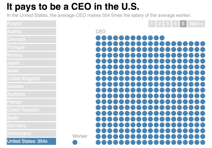 It pays to be a CEO in the U.S.