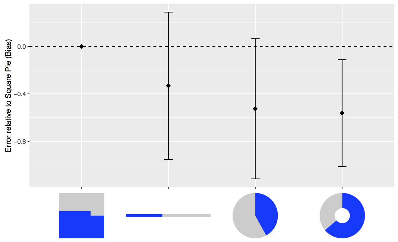 simplevis-error-relative