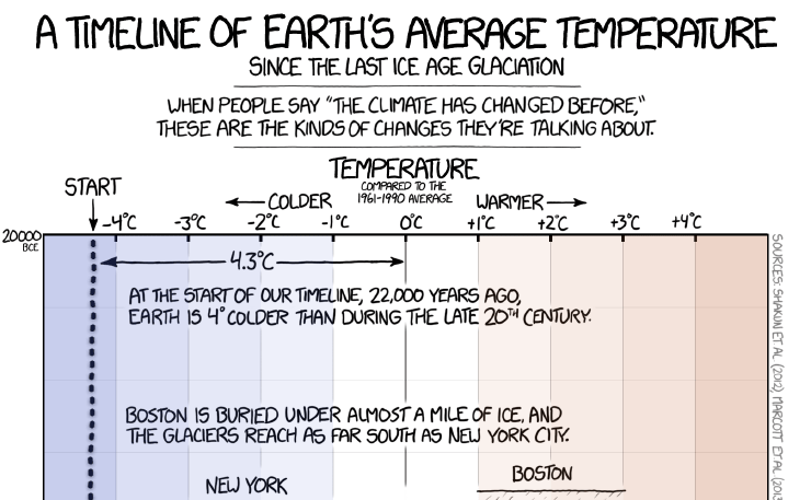 Link: xkcd's Earth Temperature Timeline