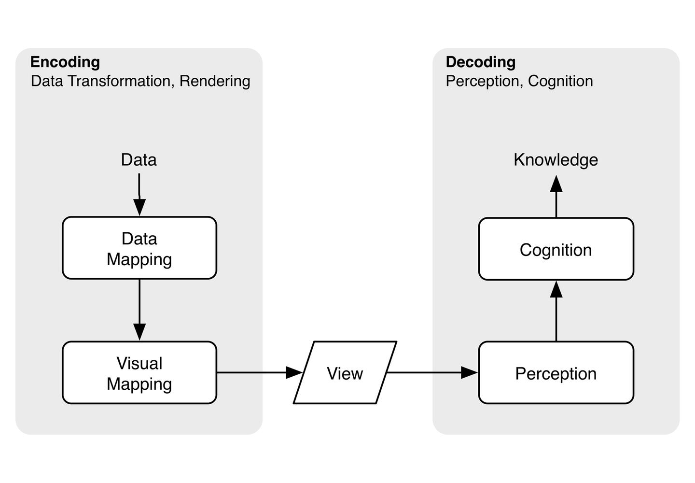 Encoding vs  Decoding
