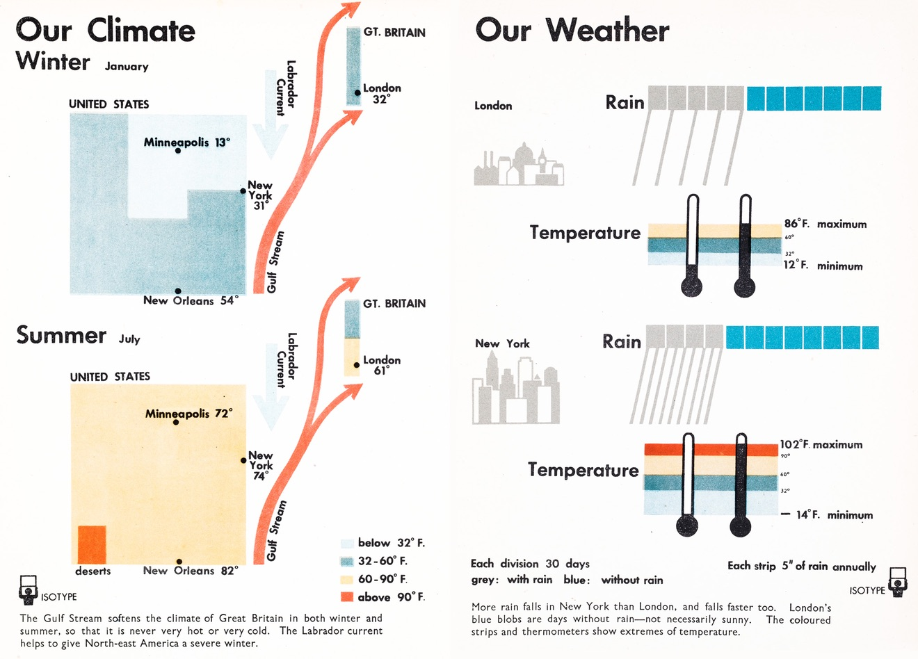 Isotype book florence only an ocean between statsblogs another unusual but nevertheless rather well known chart is the one comparing the time it takes to travel between britain and the us ships were still the biocorpaavc