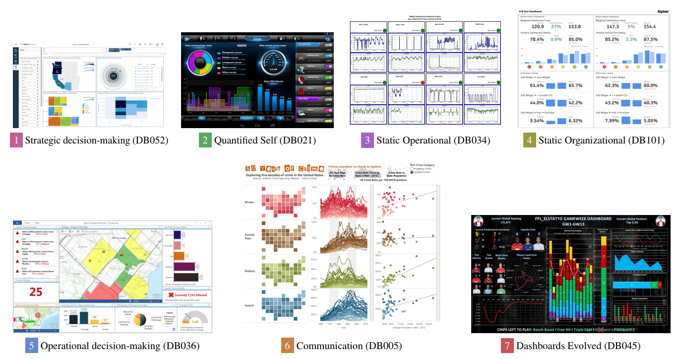 IEEE VIS 2018, Part 2: Time, Evaluation, Dashboards, The Future of VIS