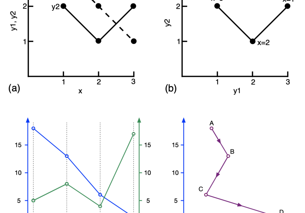 Prior Work We Missed In Our Connected Scatterplots Paper